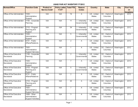 FAIR Act Inventory - FY 2012