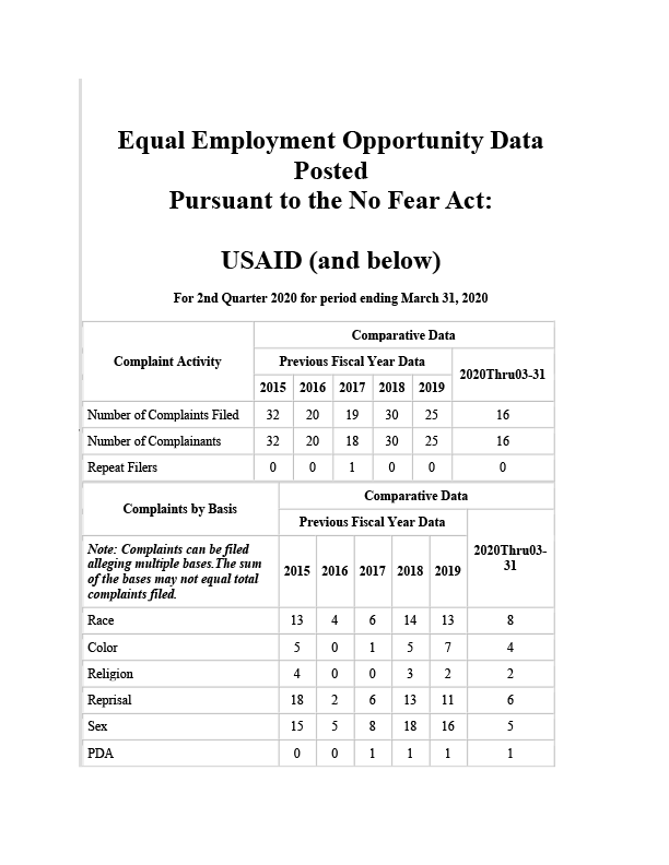 USAID No FEAR Act 2nd Quarter 2020 Report