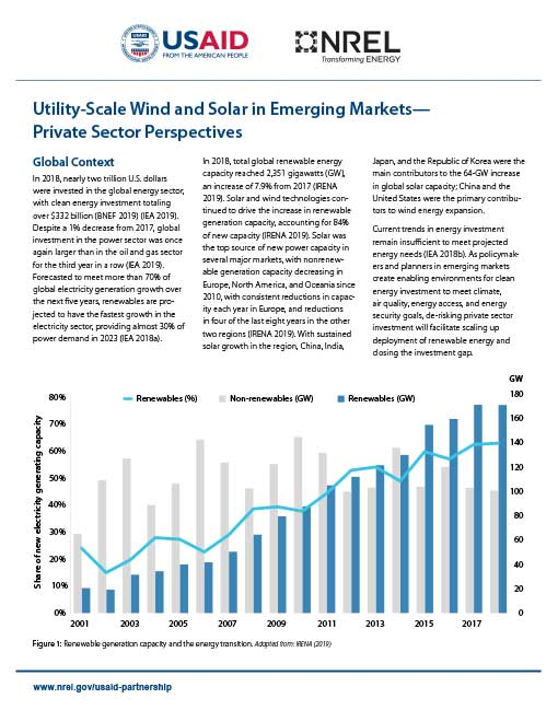 Utility-Scale Wind and Solar in Emerging Markets—Private Sector Perspectives