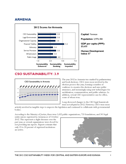Armenia - 2012 CSO Sustainability Index