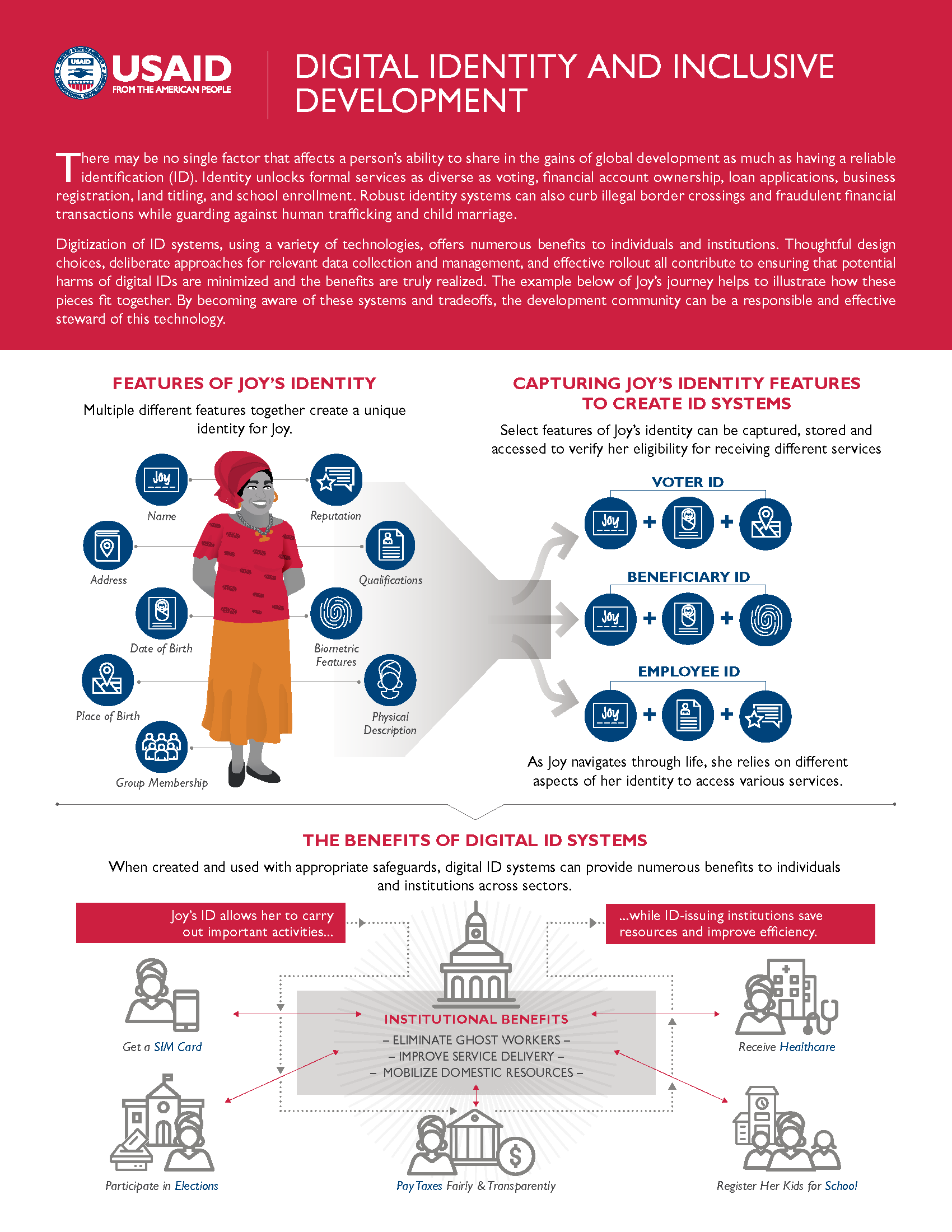 Infographic: Digital Identity and Inclusive Development