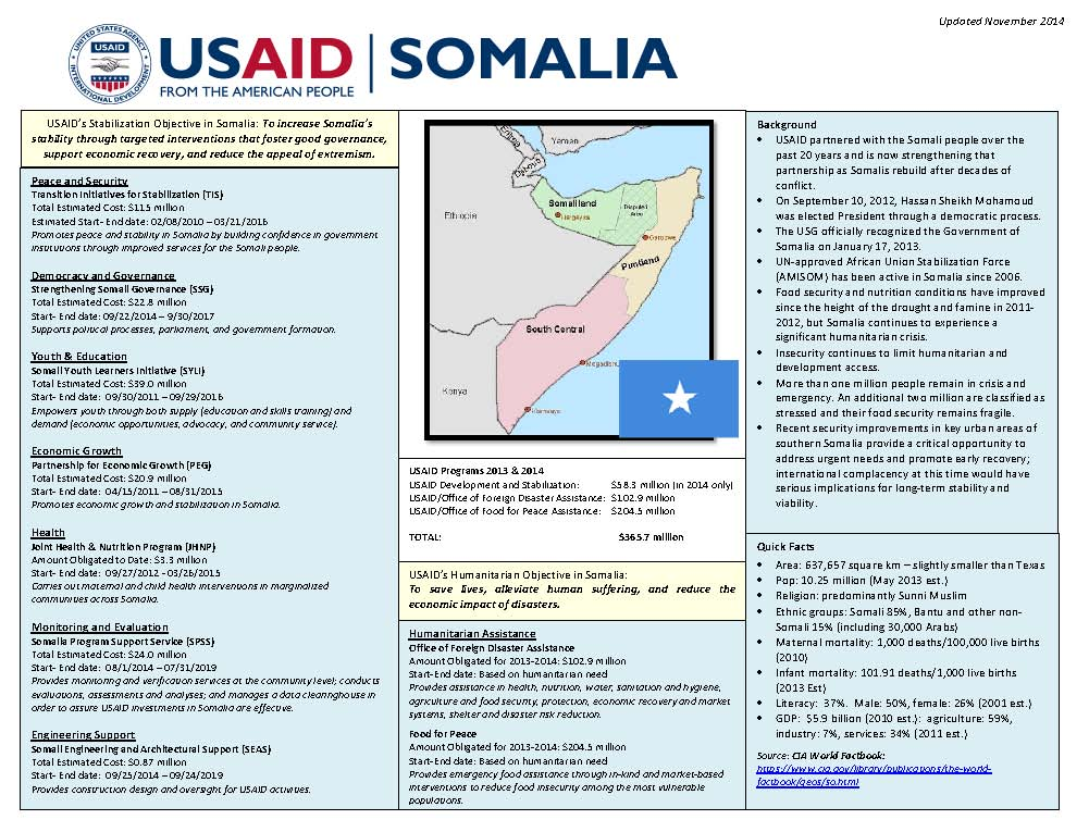 Somalia Program at a Glance