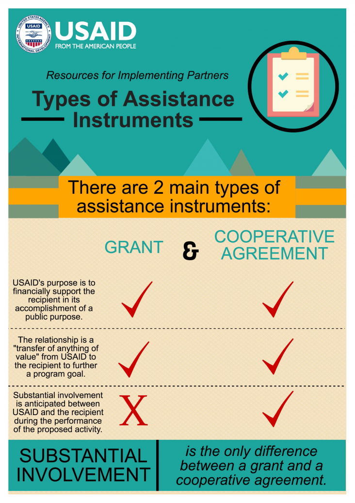 Infographic: Types of Assistance Instruments