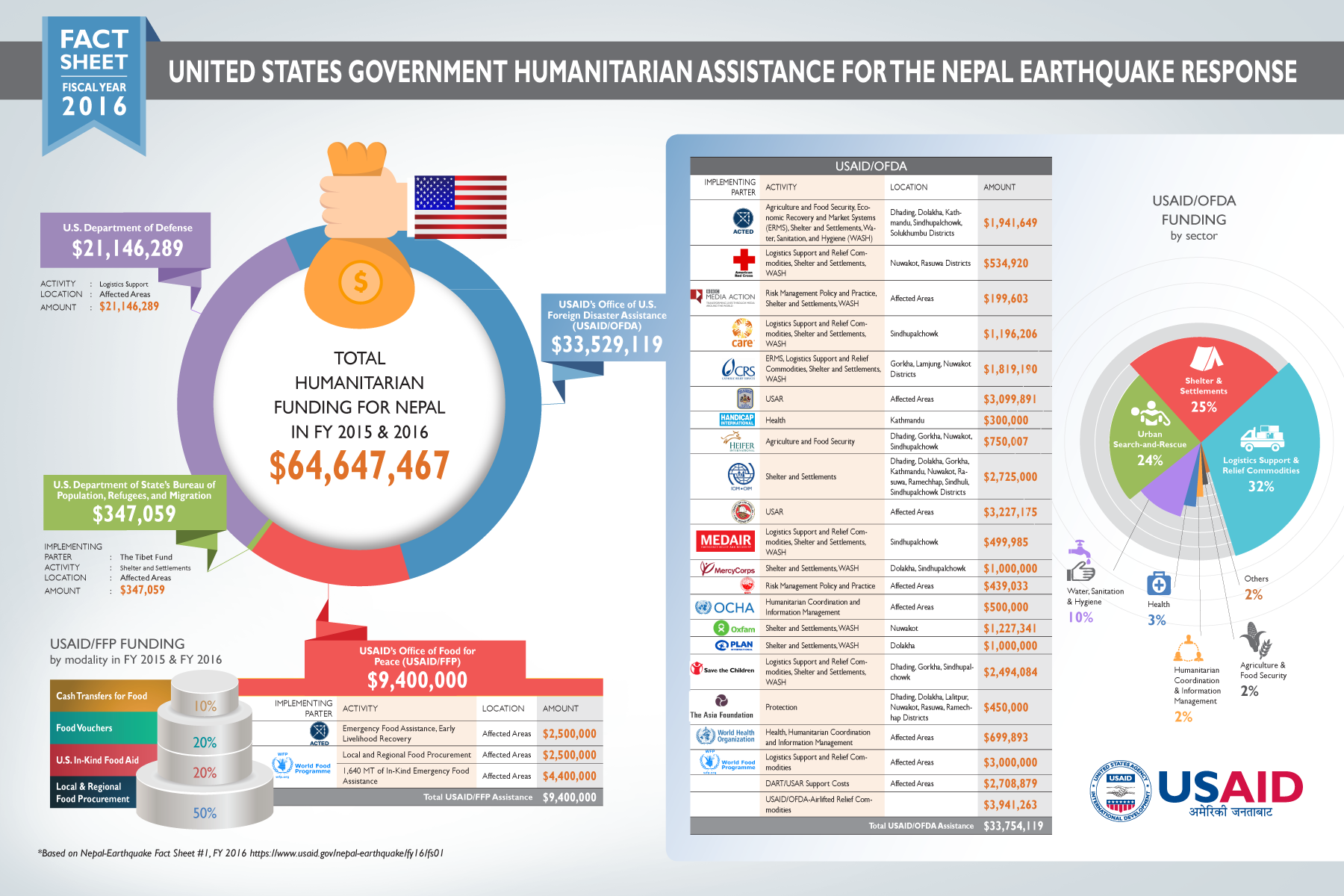 infographic  united states government humanitarian assistance for the nepal earthquake response