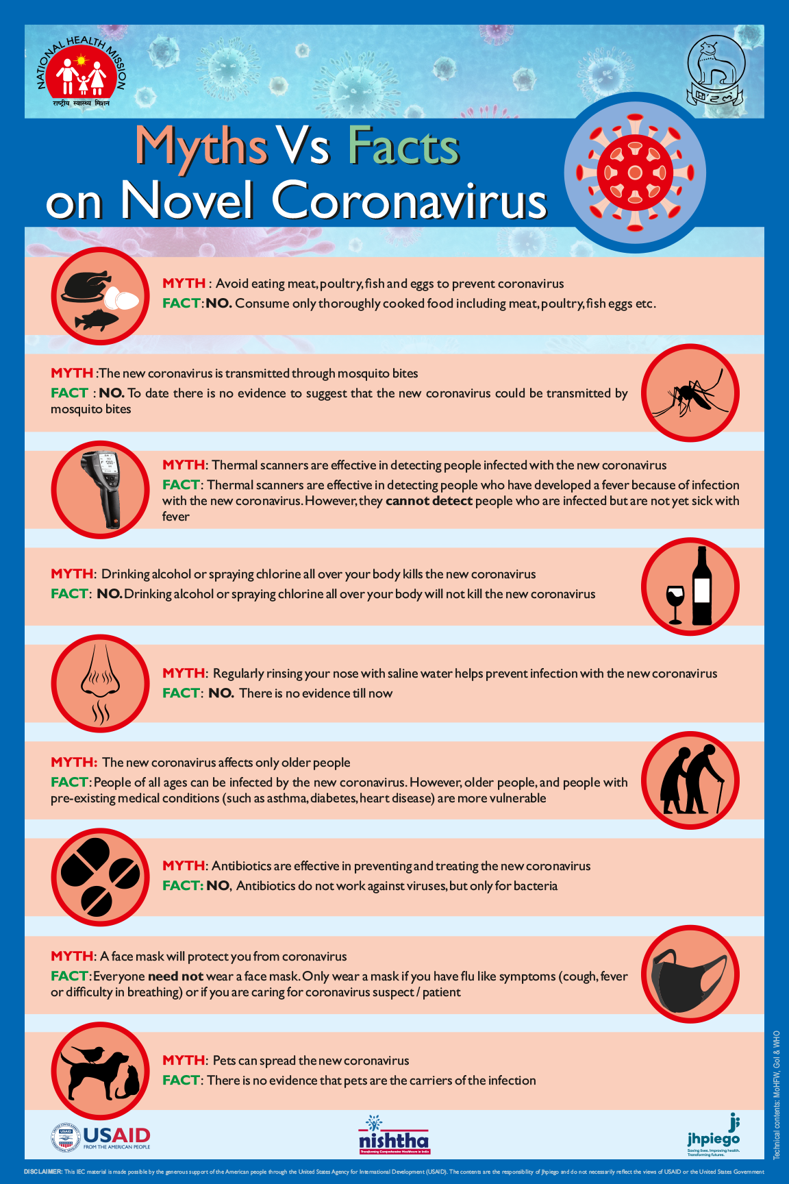 Myths Vs Facts on Novel Coronavirus