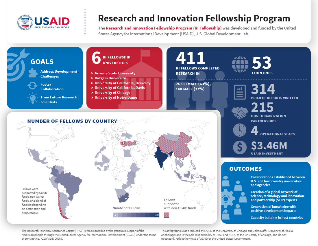Research and Innovation Fellowship Program Infographic
