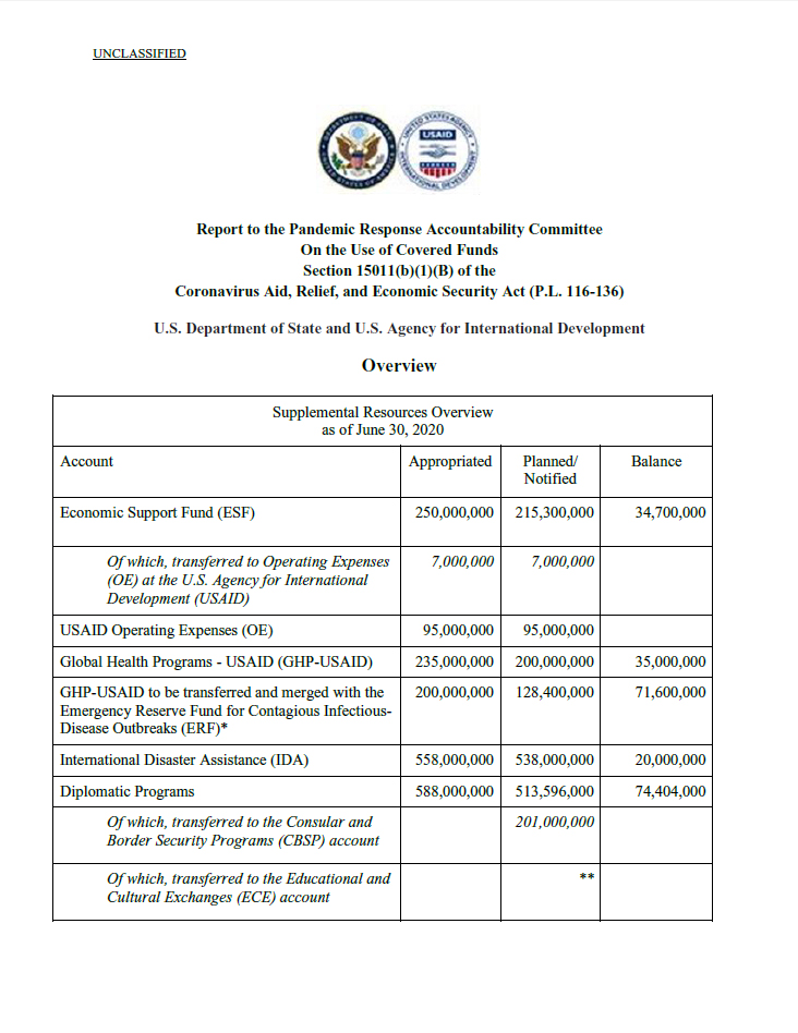 Report to the Pandemic Response Accountability Committee On the Use of Covered Funds