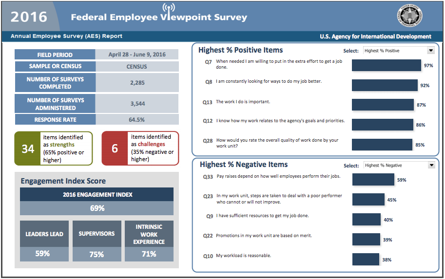 2016 Federal Employee Viewpoint Survey - USAID Results