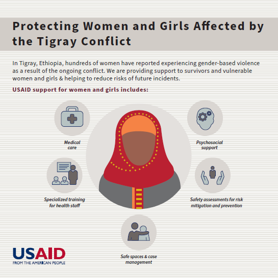 Tigray GBV-Protection Graphic