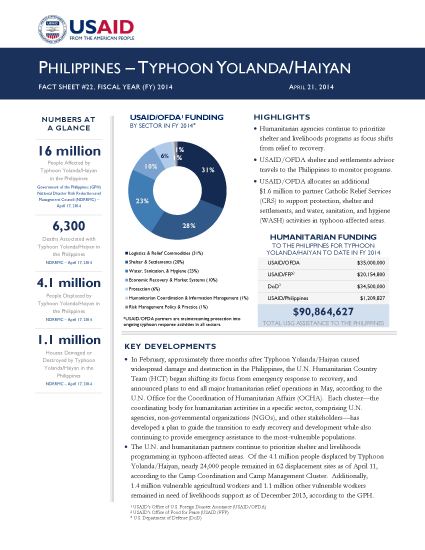 Philippines Typhoon Yolanda / Haiyan Fact Sheet #22 - 04-21-2014