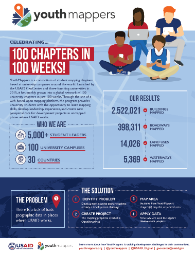 YouthMappers: Celebrating 100 Chapters in 100 Weeks