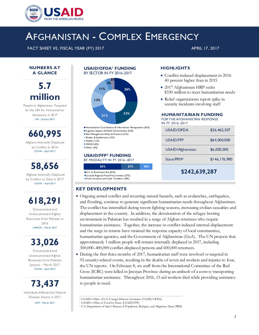 Afghanistan Complex Emergency Fact Sheet #2 - 04-17-2017