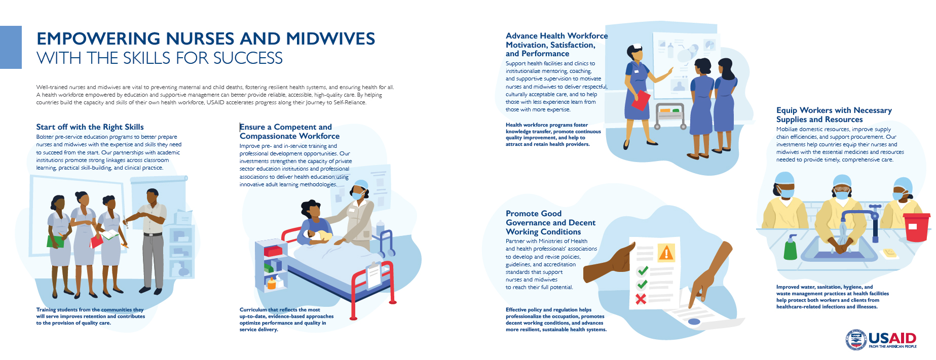 Empowering Nurses and Midwives with the Skills for Success