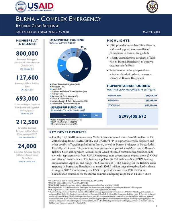 Burma Complex Emergency Rakhine Crisis Response Fact Sheet #5 - 05-21-2018