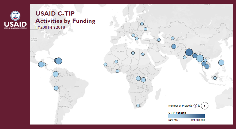 USAID C-TIP Activities by Funding