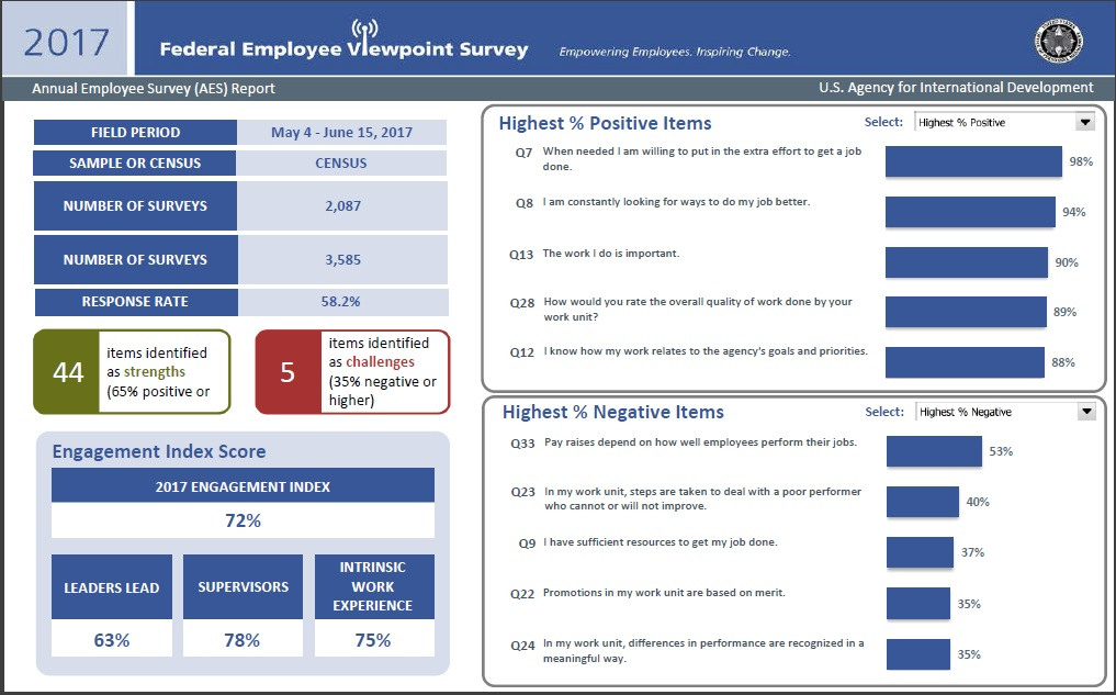 Results and analysis of 2017 Federal Employee Viewpoint Survey