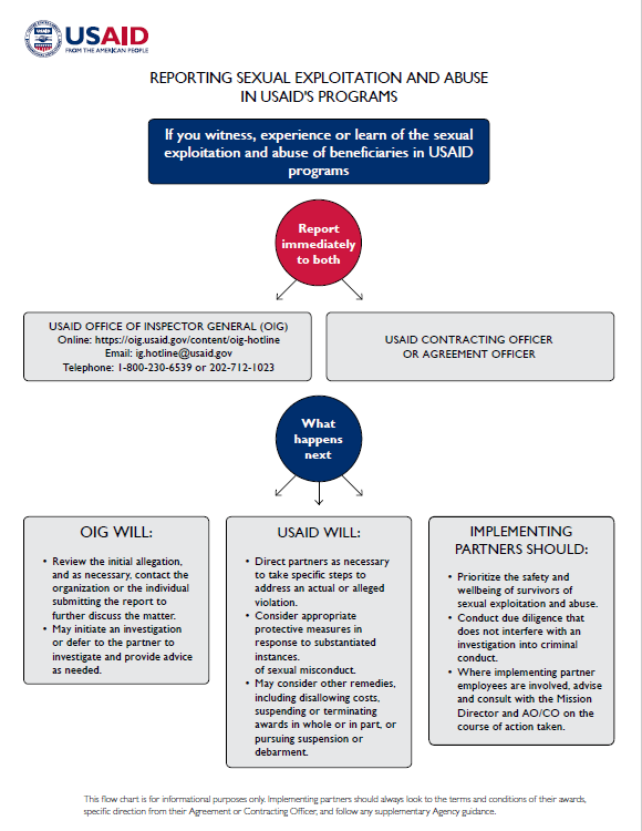 Flowchart: Reporting Sexual Exploitation and Abuse for USAID Staff & Implementing Partners