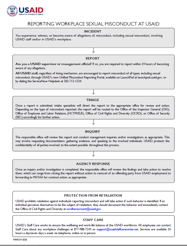 Flowchart: Reporting Internal Misconduct at USAID