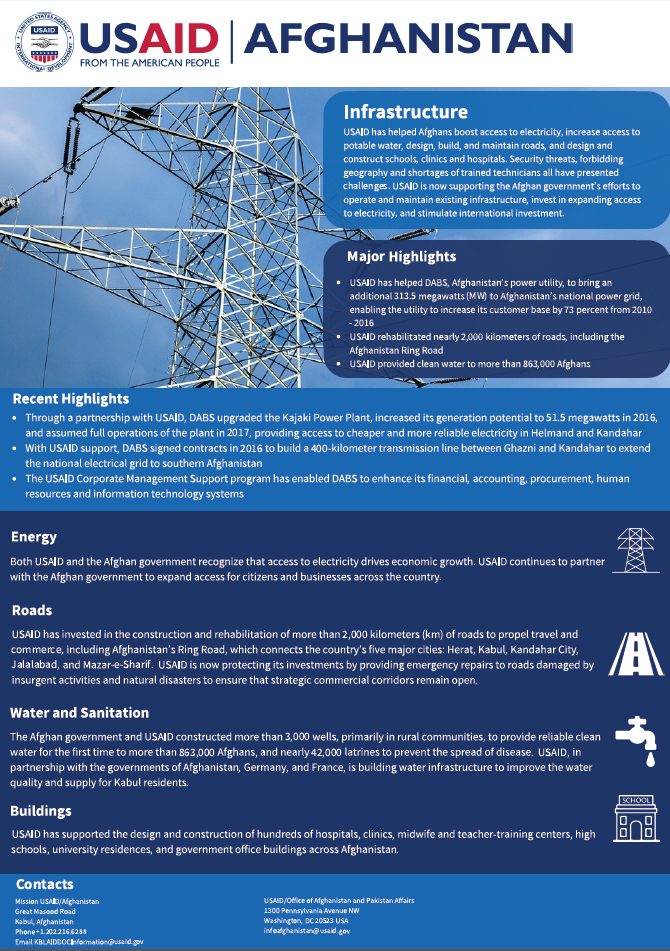 USAID Afghanistan Infrastructure Fact Sheet