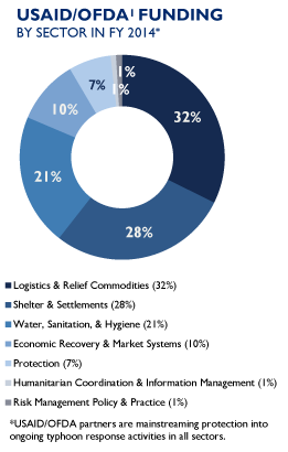 USAID/OFDA Funding By Sector in FY 2014