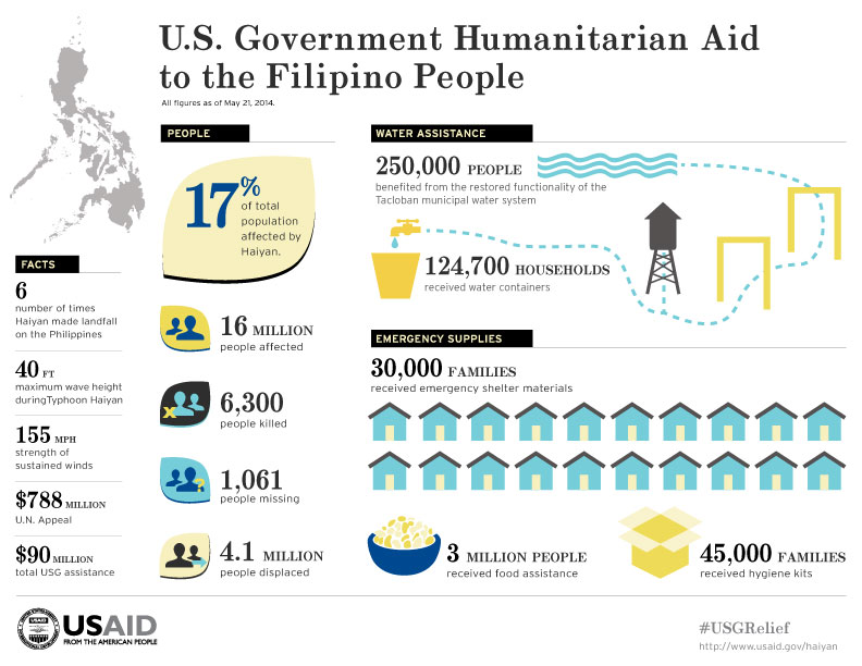 U.S. Government Humanitarian Aid to the Filipino People - All figures as of May 21, 2014