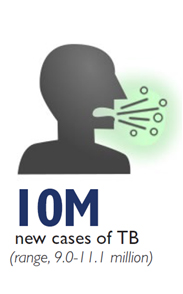 Graphic of a man coughing - 10M new cases of TB (range, 9.0-11.1 million)