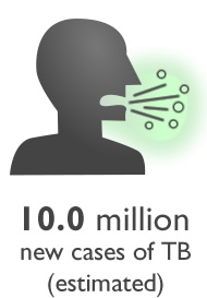 Graphic of a man coughing - 10.0 million new cases of TB