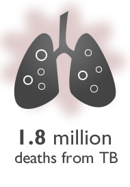 Graphic of a pair of lungs. 1.8 million deaths from TB
