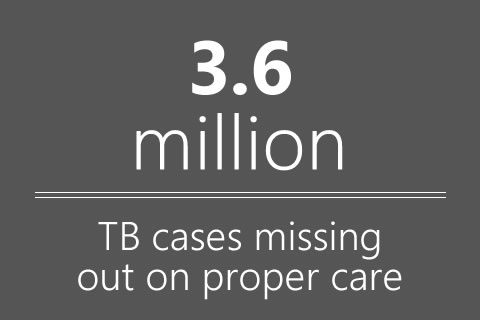 3.6 million TB cases are missing out on proper care