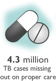 Graphic of two pills. 4.3 million TB cases missing out on proper care