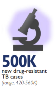 Graphic of a microscope - 500K new drug-resistant TB cases (range, 420-560K)