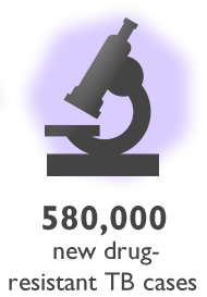 Graphic of a microscope. 580,000 new drug-resistant TB cases