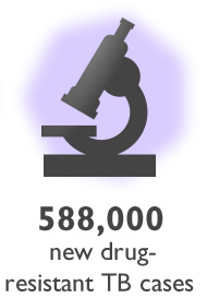 Graphic of a microscope. 588,000 new drug-resistant TB cases