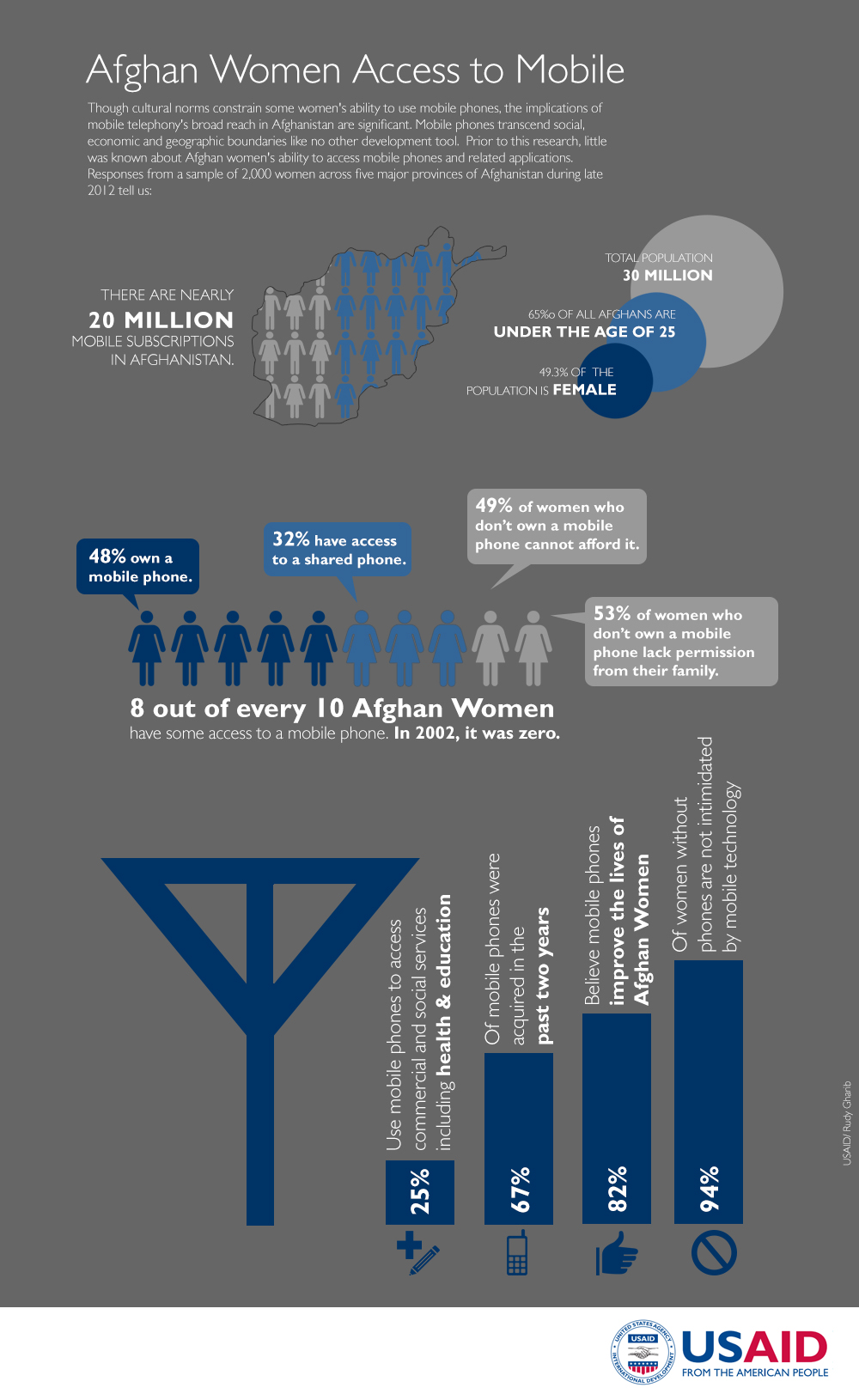 Infographic: Afghan Women's Access to Mobile