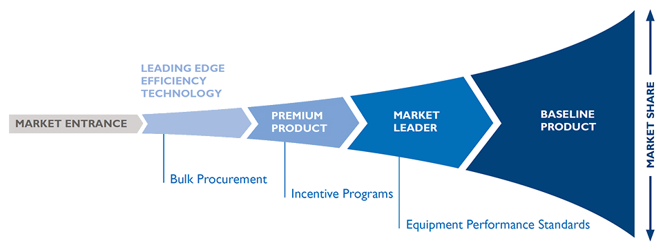 Market transformation process for energy efficient technologies