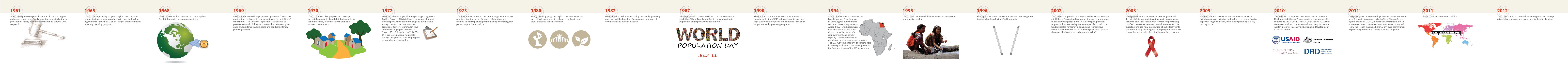"<br /><br />         1961: After passing the Foreign Assistance Act in 1961, Congress authorizes research on family planning issues, including the provision of family planning information to couples who request it. </p> <p>        1965: USAID family planning program begins. The U.S. Government adopts a plan to reduce birth rates in developing countries through its War on Hunger and investments in family planning programs.</p> <p>        1968: USAID makes its first purchase of contraceptives for distribution in developing countries.</p> <p>        1969: President Nixon describes population growth as ""one of the most serious challenges to human destiny in the last third of this century."" The Office of Population is established to provide leadership, initiative, coordination, technical guidance, and assistance in developing and conducting family planning activities.</p> <p>        1970s: USAID sponsors pilot projects and develops successful community-based distribution systems that bring family planning information and services door-to-door.</p> <p>        1972: USAID's Office of Population begins supporting World Fertility Surveys. This is followed by support for additional reproductive health training and international surveys, such as the Contraceptive Prevalence Surveys, launched in 1975, and the Demographic and Health Surveys (DHS), launched in 1984. The DHS are large national household surveys that provide data for program monitoring and evaluation.</p> <p>        1973: The Helms amendment to the 1961 Foreign Assistance Act prohibits funding the performance of abortion as a method of family planning or motivating or coercing any person to practice abortions.</p> <p>        1980s: Family planning programs expand to address such critical issues as maternal and child health and population and the environment.</p> <p>        1982: USAID issues a policy paper stating that family planning programs will be based on fundamental principles of voluntarism and informed choice.</p> <p>        1987: World population passes 5 billion.  The United Nations establishes World Population Day to draw attention to population and reproductive health issues.</p> <p>        1990: The Central Contraceptive Procurement Project is established by the USAID Administrator to provide high-quality contraceptives and condoms for USAID-supported family planning programs. </p> <p>        1994: At the International Conference on Population and Development in Cairo, Egypt, 179 countries adopt a 20-year Programme of Action (PoA), which recognizes that reproductive health and rights – as well as women's empowerment and gender equality – are cornerstones of population and development programs. The U.S. Government plays an integral role in the negotiations and the development of the PoA and is one of the 179 signatories.</p> <p>        1995: USAID launches a new initiative to address adolescent reproductive health. </p> <p>        1996: FDA approves use of Jadelle, the two-rod levonorgestrel implant developed with USAID support.</p> <p>        2002: The Office of Population and Reproductive Health formally establishes a Population-Environment program in response to legislative language in the FY 02 Foreign Operations Appropriations Act stating that an unspecified portion of funds allocated for family planning and reproductive health should be used ""in areas where population growth threatens biodiversity or endangered species.""</p> <p>        2003: New guidelines update USAID's 1998 Programmatic Technical Guidance on integrating family planning and maternal and child health with services for preventing HIV/AIDS and other sexually transmitted diseases. The guidelines include new information about effective integration of family planning into HIV programs and of HIV counseling and services into family planning programs.</p> <p>        2009: President Barack Obama announces the Global Health Initiative, a 6-year initiative to develop a co-comprehensive approach to global health, with family planning as a key priority focus.  </p> <p>        2010: The Alliance for Reproductive, Maternal and Newborn Health is established, a 5-year public-private partnership comprising USAID, DFID, AusAID, and the Bill & Melinda Gates Foundation.  The Alliance aims to help further the world's progress in achieving Millennium Development Goals 5 a and b.  </p> <p>        2011: Ouagadougou Conference brings renewed attention to the need for family planning in West Africa.  The conference – a joint project of USAID, the French Government, the Bill & Melinda Gates Foundation, and the Hewlett Foundation – saw the French making a historic, first-ever commitment to providing resources to family planning programs.</p> <p>        2011: World population reaches 7 billion.</p> <p>        2012: The London Summit on Family Planning was held to help raise global resources and awareness for family planning."