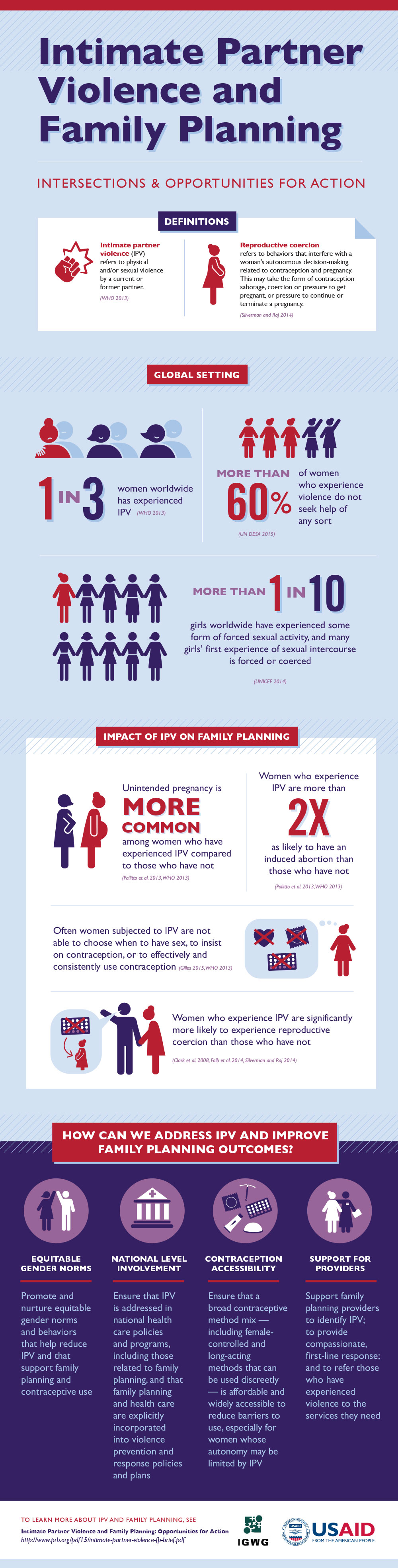 Infographic talking about intimate Partner violence and family planning. Please see PDF below for full description