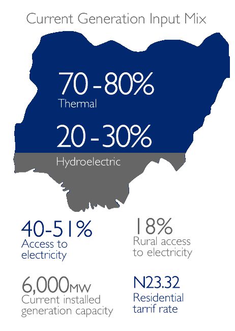 Current Generation Input Mix: 70-8 Thermal,  20-30% Hydroelectric; 40-51% Connectivity to Electricity, 18% Rural access