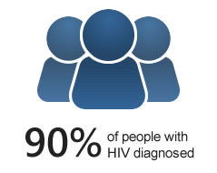 90% of People with HIV Diagnosed