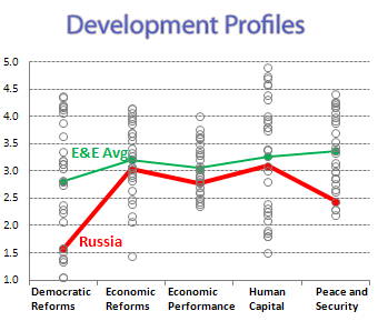 Profile chart depicting the five MCP indicies and Russia vs the Europe and Eurasia average. Russia performs below the EE average