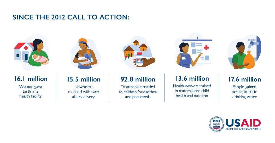 Since the 2012 Call to Action: 16.1 million women gave birth in a health facility | 15.5 million newborns reached with care after delivery | 92.8 million treatments provided to children for diarrhea and pneumonia | 13.6 million health workers trained in maternal and child health and nutrition | 17.6 million people gained access to basic drinking water