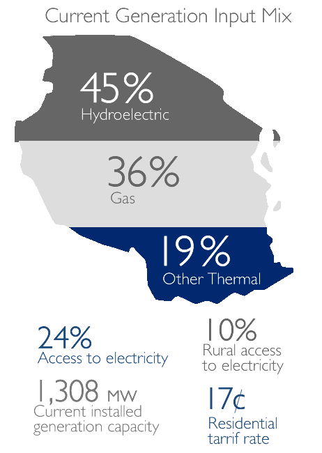 Current Generation Input Mix: 45% Hydroelectric, 36% Gas, 19% Other Thermal, 24% access to electricity, 1% rural access to elect