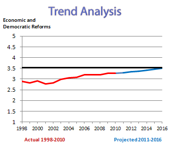 graph depicting trends analysis of sample country using economic and democratic reforms