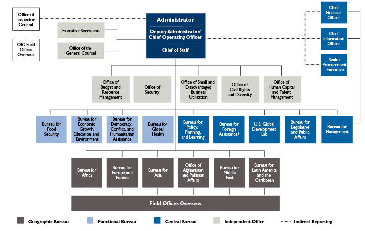USAID Organization Chart