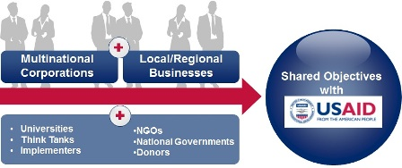 Who Partners with USAID