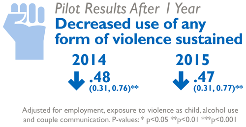 Pilot results after 1 year. Decreased use of any form of violence sustained. 2014, decreased .48 (0.31, 0.76)**. 2015, decreased .47 (0.31, 0.77)**. Adjusted for employmnet, exposure to violence as child, alcohol use and couple communication. P-values:* p<0.05 ** p<0.01 *** p<0.001