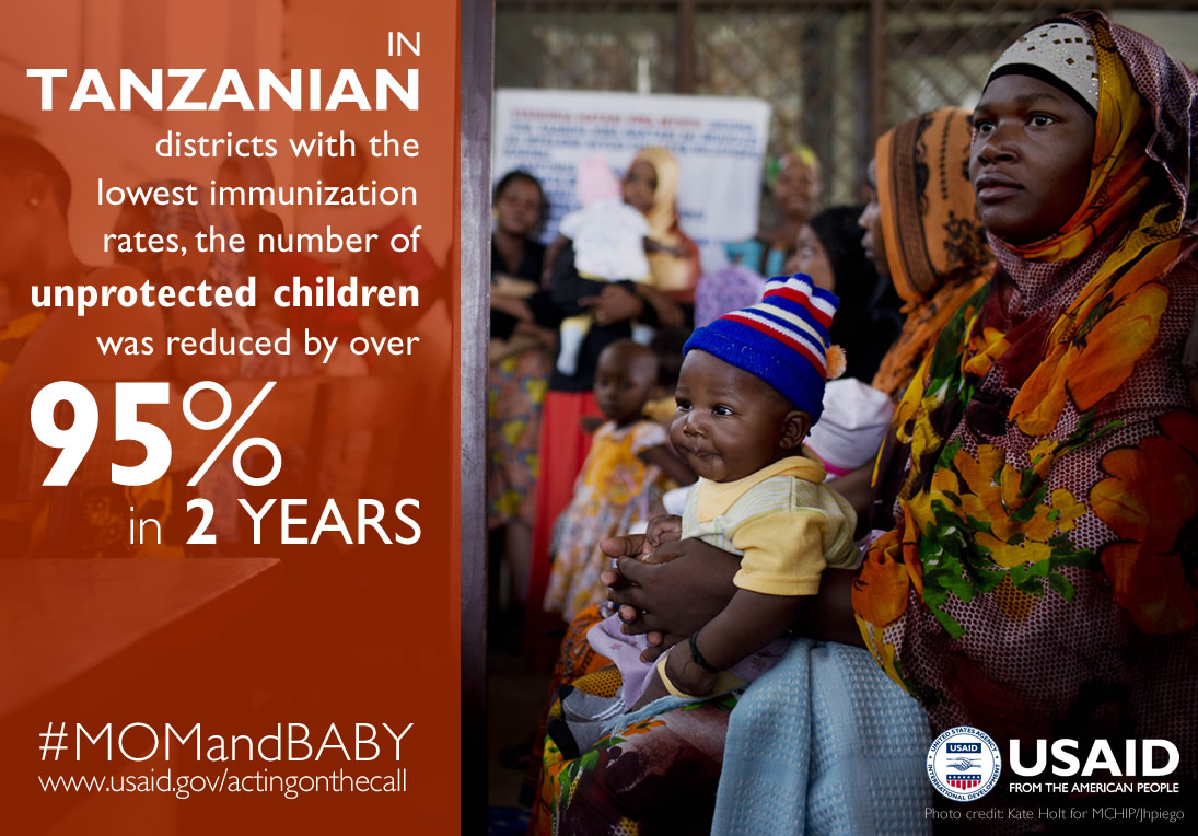 Photo of Mom & baby. In Tanzanian districts with the lowest immunization rates, the # of unprotected children was reduced by 95%.