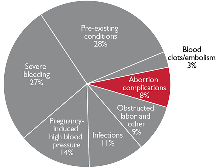 Post abortion care family planning us agency for international causes of maternal death in the world by percentage ccuart Image collections