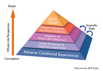 Children in Adversity Action Plan Graphic