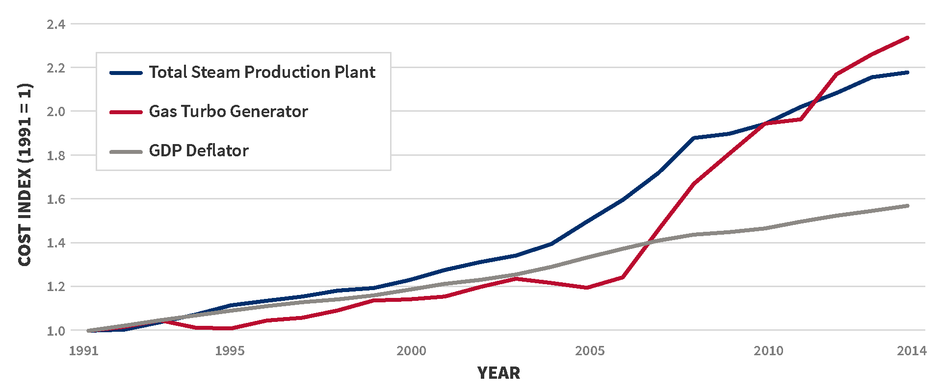 From 1991–2004, total steam production plant, gas turbo generator and GDP deflator all rise together at roughly the same gradual linear rate to approximately 1.3 times 1991 values. After 2004, GDP deflator continues to rise at the previous rate to almost 1.6 times 1991 values by 2014, while total steam production plant shifts to a steeper increase reaching almost 2.2 times 1991 values by 2014. After 2006, gas turbo generator begins a dramatic rate of increase, surpassing total steam production plant by 2012 and exceeding 2.3 times 1991 values by 2014.